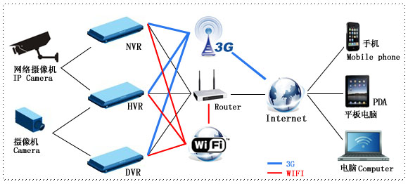wireless WIFI & 3G